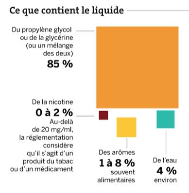 Ce que contient un e-liquide